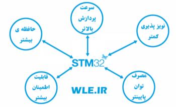 دوره آموزش برنامه نویسی میکروکنترلر STM32 توسط آردوینو