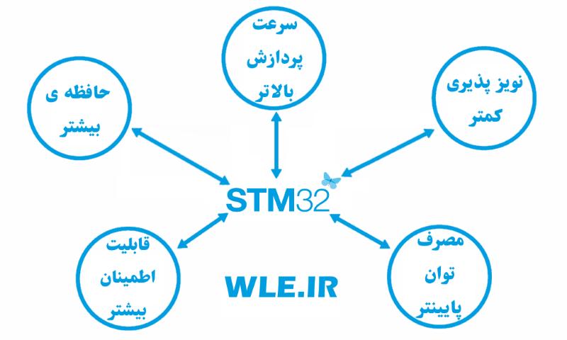 پکیج آموزش برنامه نویسی STM32 توسط آردوینو