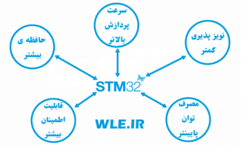 برنامه نویسی STM32 در آردوینو